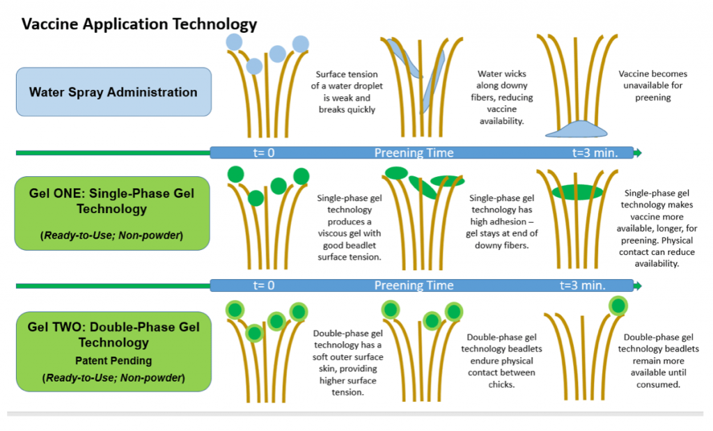Vaccine application technology chart